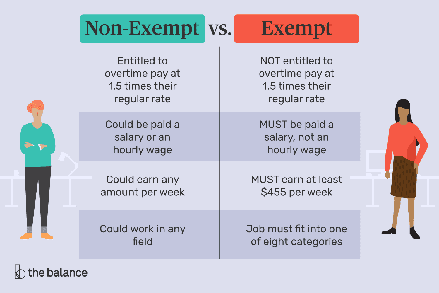 difference between an exempt and a non-exempt employee