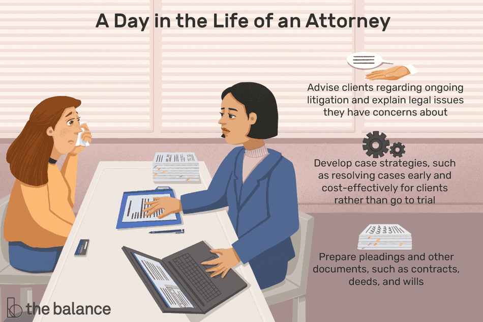 A day in the life of an attorney: Advise clients regarding ongoing litigation and explain legal issues they have concerns about, develop case strategies, such as resolving cases early and cost-effectively for clients rather than go to trial, prepare pleadings and other documents, such as contracts, deeds and wills