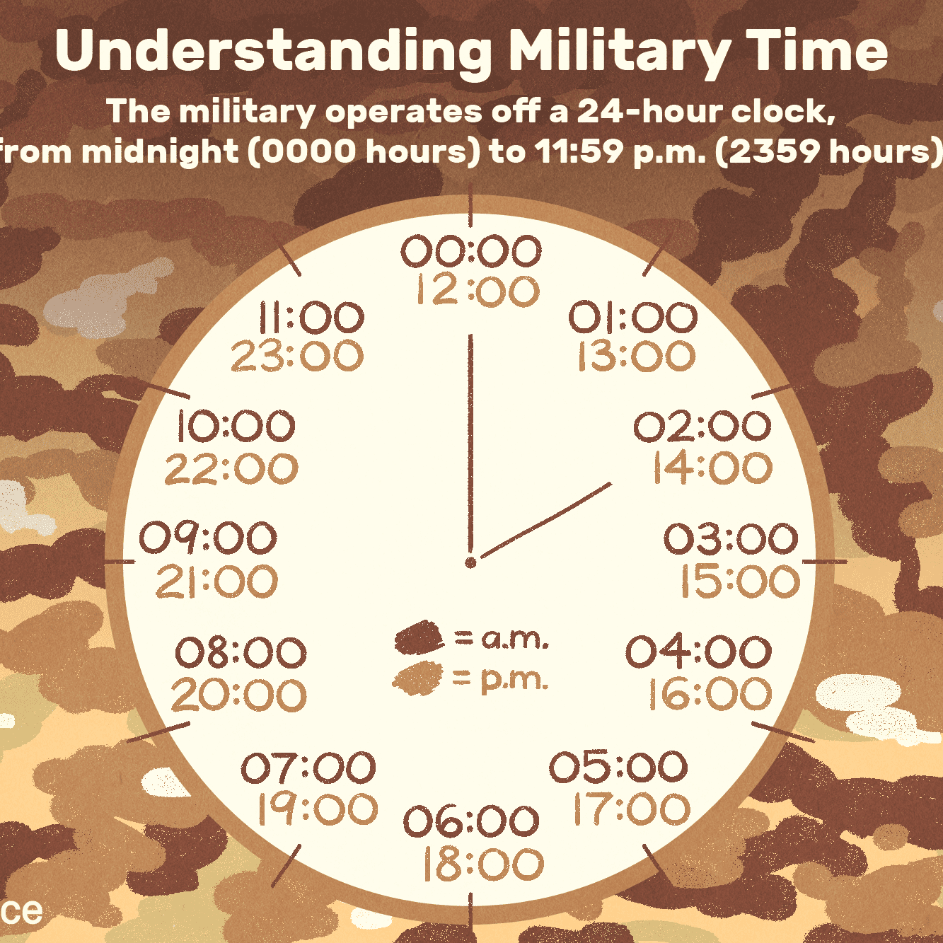 The 30 Hour Military Time System