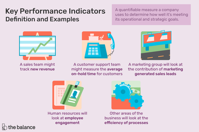 This illustration describes definitions of Key Performance Indicators including