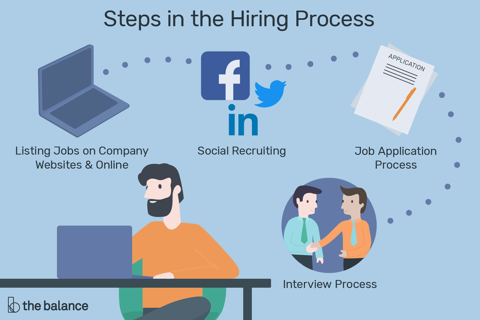 Graphic showing the steps in the hiring process including listing, recruiting, application, and the interview.