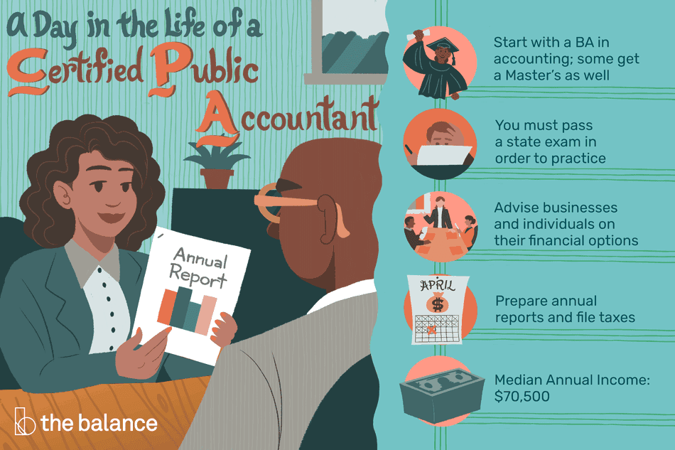 "Image shows a woman showing an ""annual report"" to a man. Text reads: ""A day in the life of a certified public accountant: start with a BA in accounting; some get a master's as well; you must pass a state exam in order to practice; advise business and individuals on their financial options; prepare annual reports and file taxes; median annual income: $70,500"""
