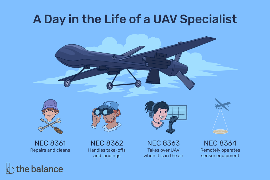 "This illustration describes a day in the life of a UAV specialist including ""NEC 8361 - Repairs and cleans,"" ""NEC 8362 - Handles take-offs and landings,"" ""NEC 8363 - Takes over UAV when it is in the air,"" and ""NEC 8364 - Remotely operates sensor equipment."""