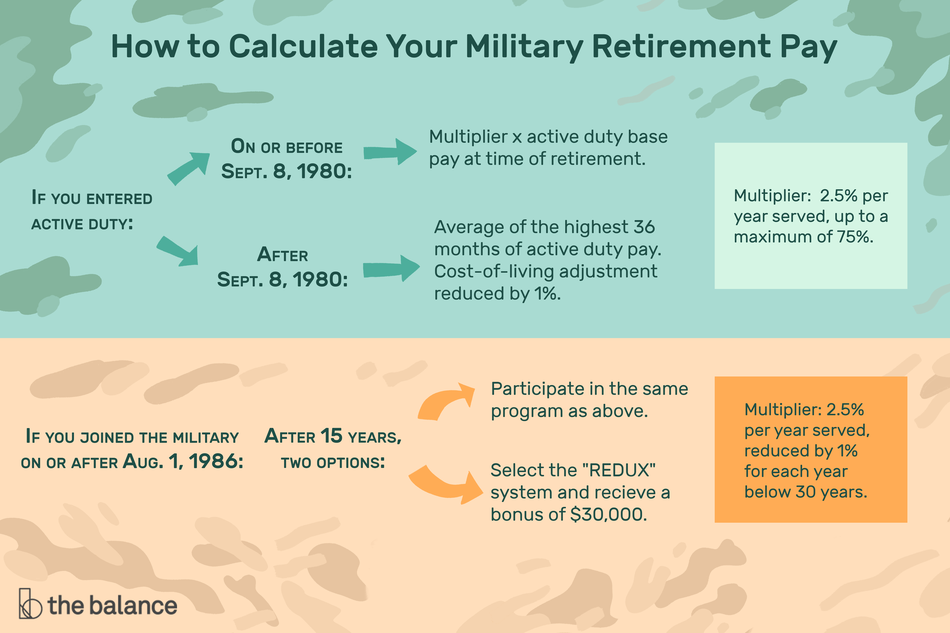 Illustration of how to calculate your military retirement pay