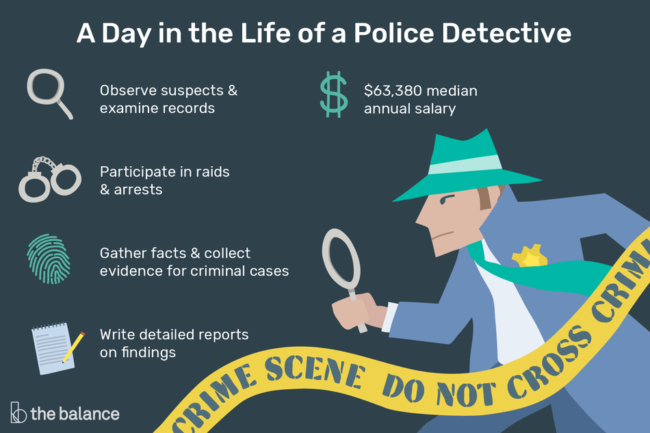 """Image shows a man with a trenchcoat, fedora, magnifying glass and a police badge. Text reads: """"A day in the life of a police detective: observe suspects and examine records, participate in raids and arrests, gather facts and collect evidence for criminal cases, write detailed reports on findings, $63,380 median annual salary"""""""
