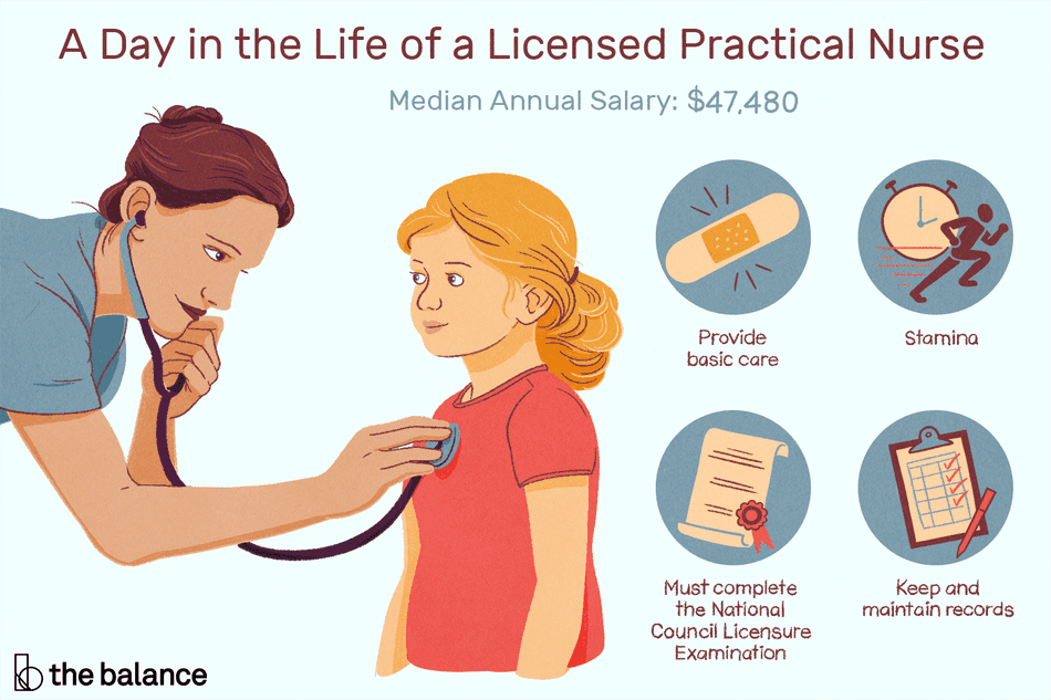 "This illustration describes a day in the life of a licensed practical nurse including ""Median Annual Salary: $47,480,"" ""Provide basic care,"" ""Stamina,"" ""Must complete the National Council Licensure Examination,"" and ""Keep and maintain records."""