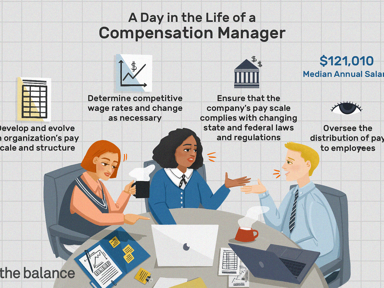 Compensation Manager Job Description Salary Skills More