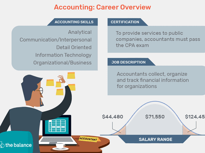 This illustration describes an Accounting career overview including