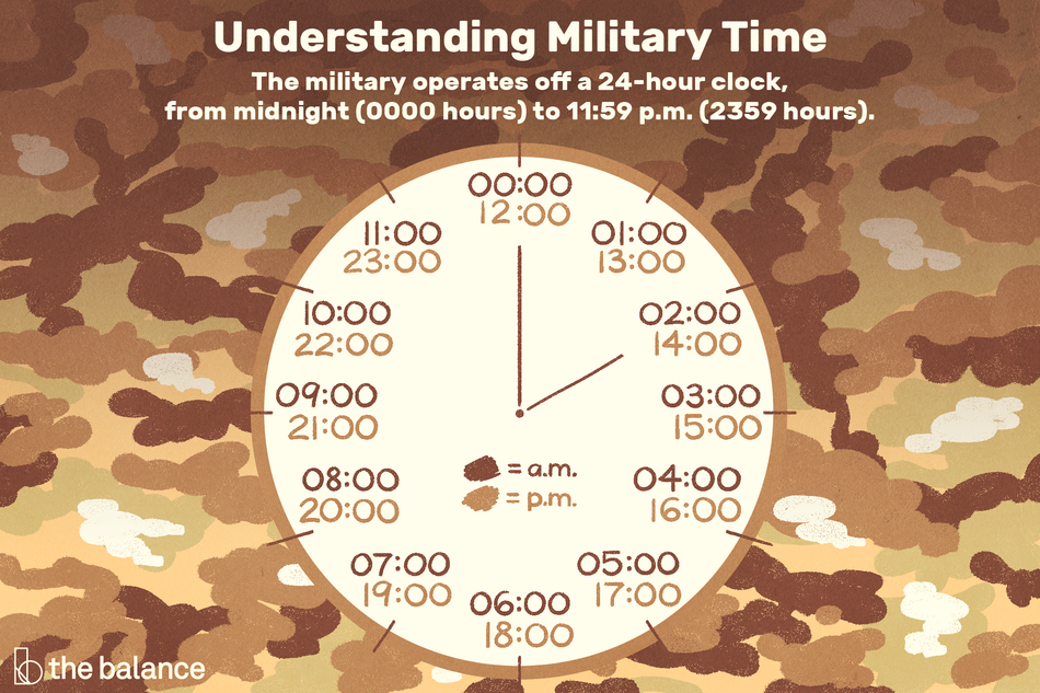 Understanding Military Time: The military operates off a 24-hour clock, from midnight (0000 hours) to 11:59 PM (2359 hours)
