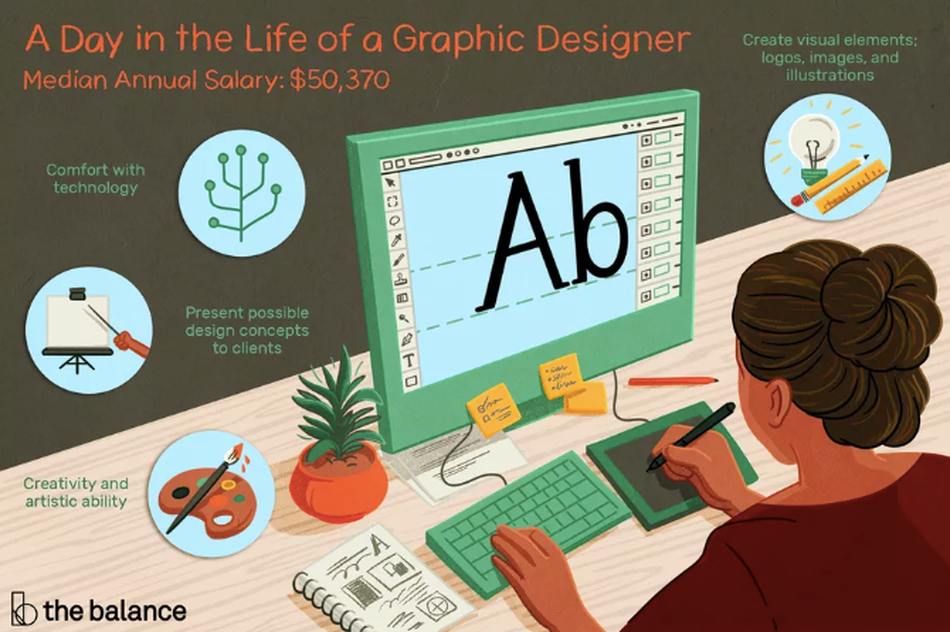 """Image shows a woman sitting at a desk in front of a computer monitor, one hand typing on the keyboard and the other using an illustration tool. There is also a sketchbook and a houseplant next to her. Text reads: """"A day in the life of a graphic designer: create visual elements; logos, images, and illustrations. Comfort with technology. Present possible design concepts to clients. Creativity and artistic ability. Median annual salary: $50,370"""""""