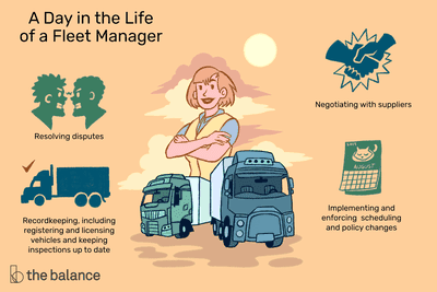 A day in the life of a fleet manager: Resolving disputes, Recordkeeping, including registering and licensing vehicles and keeping inspections up to date, Negotiating with suppliers, Implementing and enforcing scheduling and policy changes