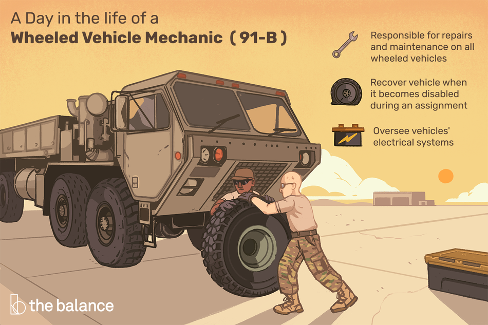 "Image shows two men in military bottoms and tshirts rolling a massive wheel next to a utility vehicle of some sort. Text reads: ""A day in the life of a wheeled vehicle mechanic (91-b): Responsible for repairs and maintenance on all wheeled vehicles. Recover vehicle when it becomes disabled during an assignment. Oversee vehicles' electrical systems"""