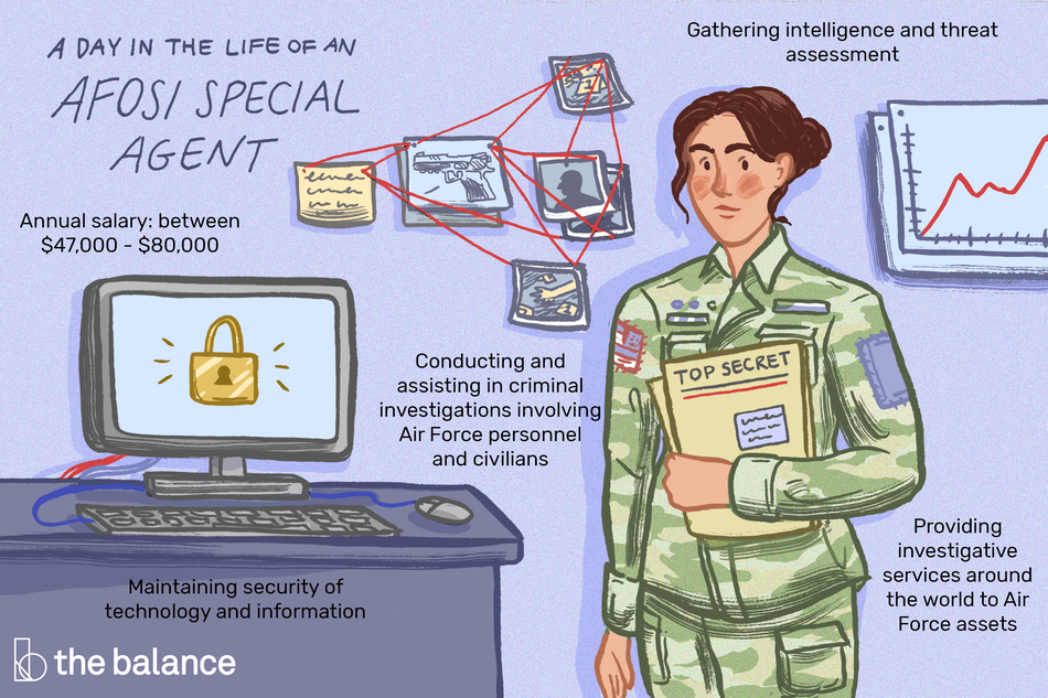 "This illustration shows a day in the life of an AFOSI special agent including ""Annual salary: between $47,000-$80,000,"" ""Gathering intelligence and threat assessment,"" ""Conducting and assisting in criminal investigations involving Air Force personnel and civilians,"" Maintaining security of technology and information,"" and ""Providing investigating services around the world to Air Force assets."""
