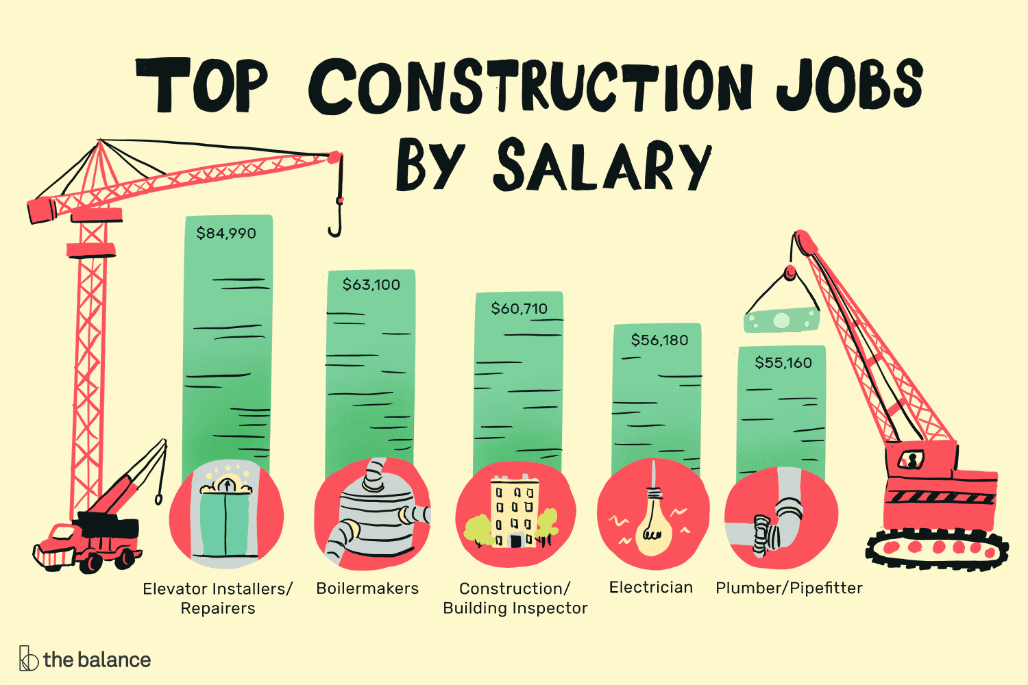 The Top 12 Highest Paying Construction Jobs