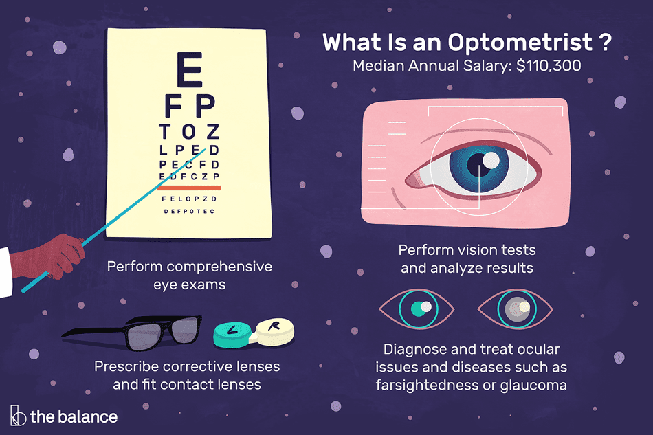 Image shows an eye chart, an image of an eye being measured, a picture of glasses next to a contact lens case, diagnose and treat ocular issues and diseases such as farsightedness or glaucoma.