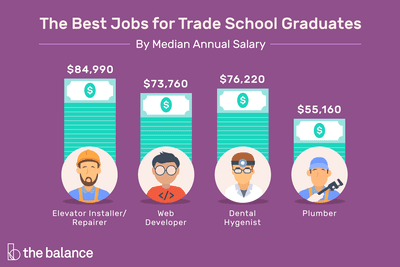 Image shows four occupations and their median salary. Text reads: