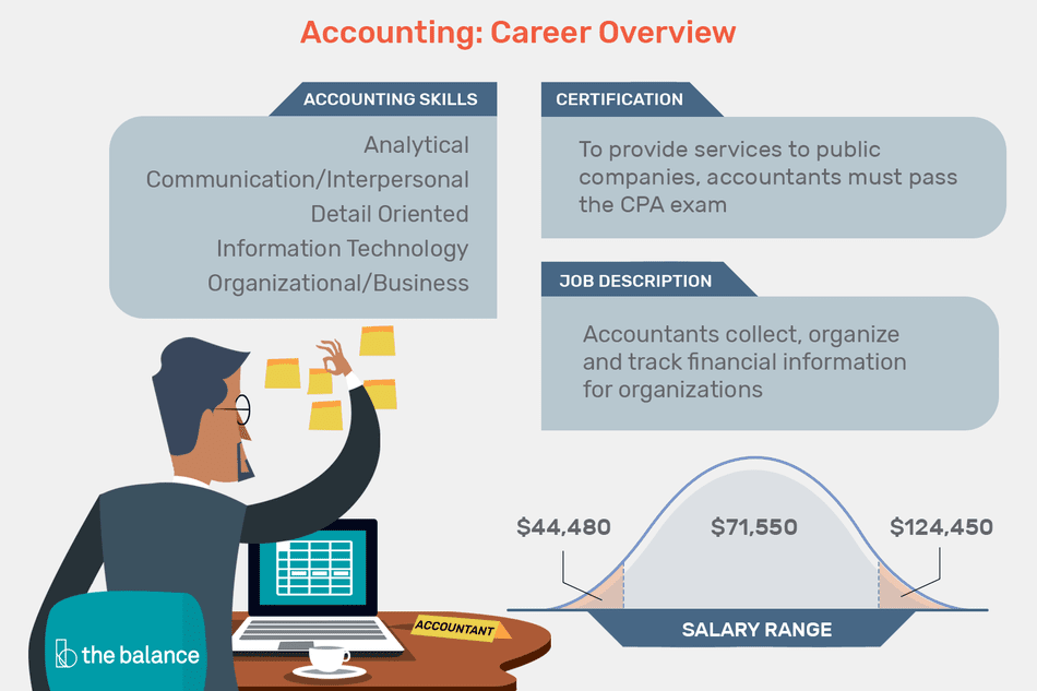 "This illustration describes an Accounting career overview including ""Accounting Skills,"" ""Certification,"" ""Job Description,"" and ""Salary Range."""