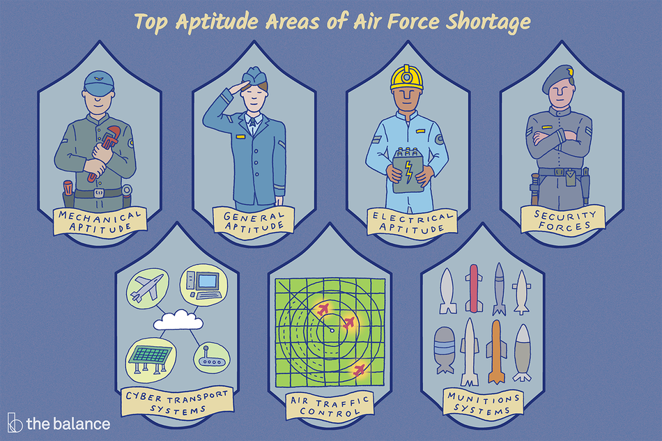 "Image shows four workers with their titles beneath them, and then three other badges including a technical one, a radar, and several missiles. Text reads: ""Top aptitude areas of air force shortage: mechanical aptitude, general aptitude, electrical aptitude, security forces, cyber transport systems, air traffic control, munitions systems"""