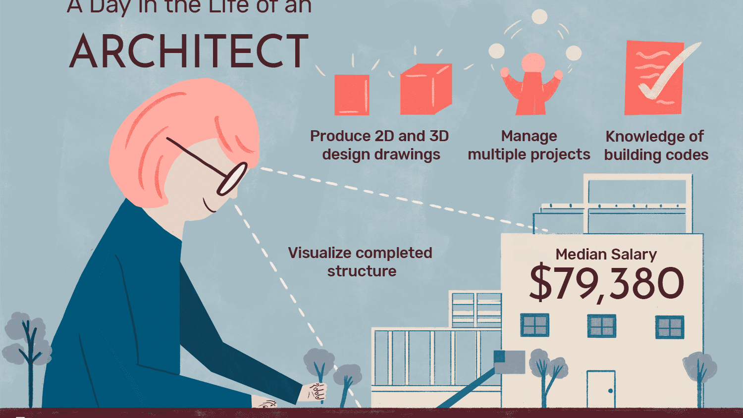 Architect Job Description Salary Skills More