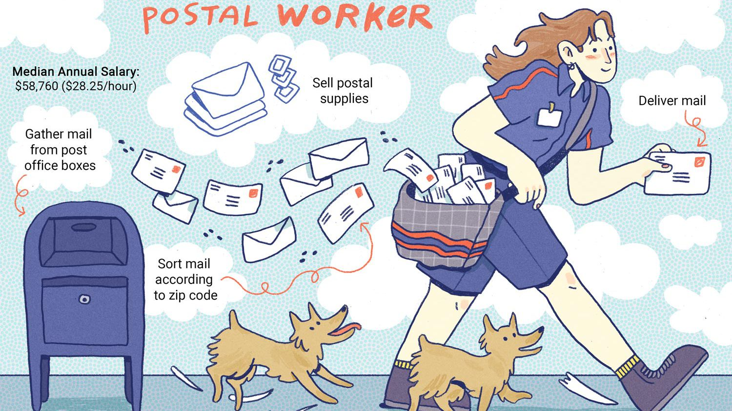 United States Postal Service (USPS) Job Description: Salary