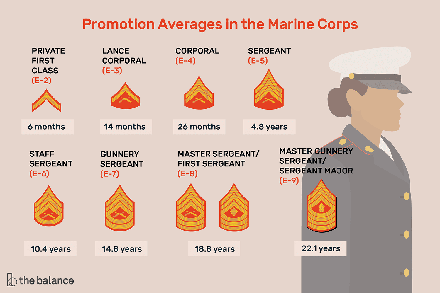 Httpsghiroph Comnew First Class Rank Requirements: Marine Corps Enlisted Promotion System Explained