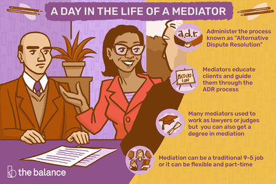 """A day in the life of a mediator: Administer the process known as """"Alternative Dispute Resolution;"""" Mediators educate clients and guide them through the ADR process; Many mediators used to work as lawyers or judges, but you can also get a degree in mediation; Mediation can be a traditional 9-5 job or it can be flexible and part-time"""