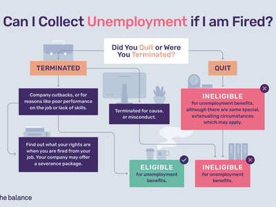 Can I collect unemployment infographic