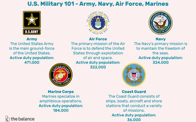 Things to Consider When Joining the Marines