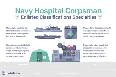 Navy Enlisted Classifications for Hospital Corpsman
