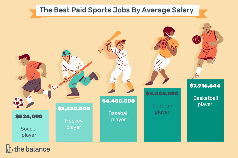 "This illustration describes the best paid sports jobs by average salary including ""Soccer player - $524,000,"" ""Hockey player - $2,430,000,"" ""Baseball player - $4,400,000,"" ""Football player - $4,405,000,"" and ""Basketball player - $7,916,644"