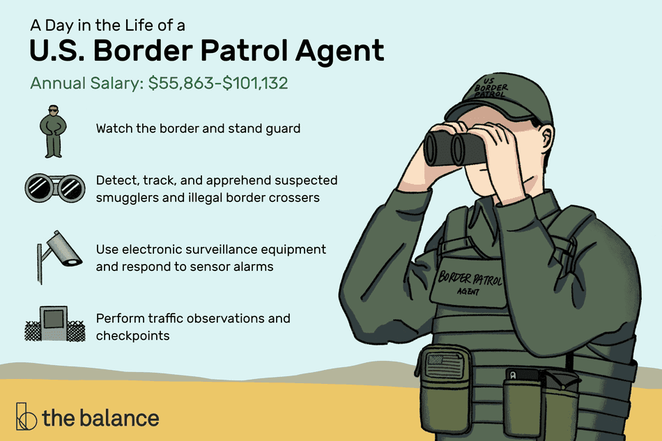 This illustration shows what a U.S. Border Patrol Agent does, including watching the border and standing guard, detecting, tracking and apprehending suspected smugglers and border crossers, using electronic surveillance equipment, responding to sensor arms, and performing traffic observations and checkpoints.