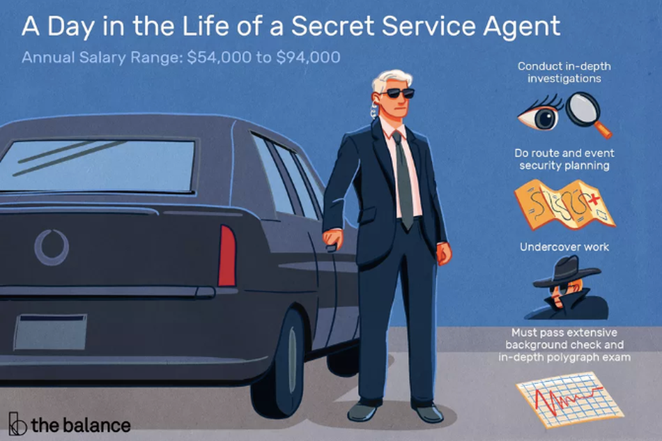 """Image shows a secret service agent standing at a car. Text reads: """"A day in the life of a secret service agent: annual salary range: $54,000 to $94,000. Conduct in-depth investigations. Do route and event security planning. Undercover work. Must pass extensive background check and in-depth polygraph exam."""