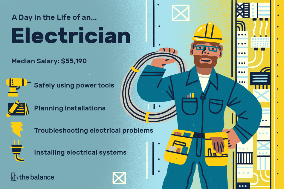 "Image shows a man wearing a utility jumpsuit, a hardhat, goggles, and a toolbelt. He's holding wiring. Text reads: ""A day in the life of an electrician, median salary: $55,190, safely using power tools, planning instruction, troubleshooting electrical problems, installing electrical systems"""