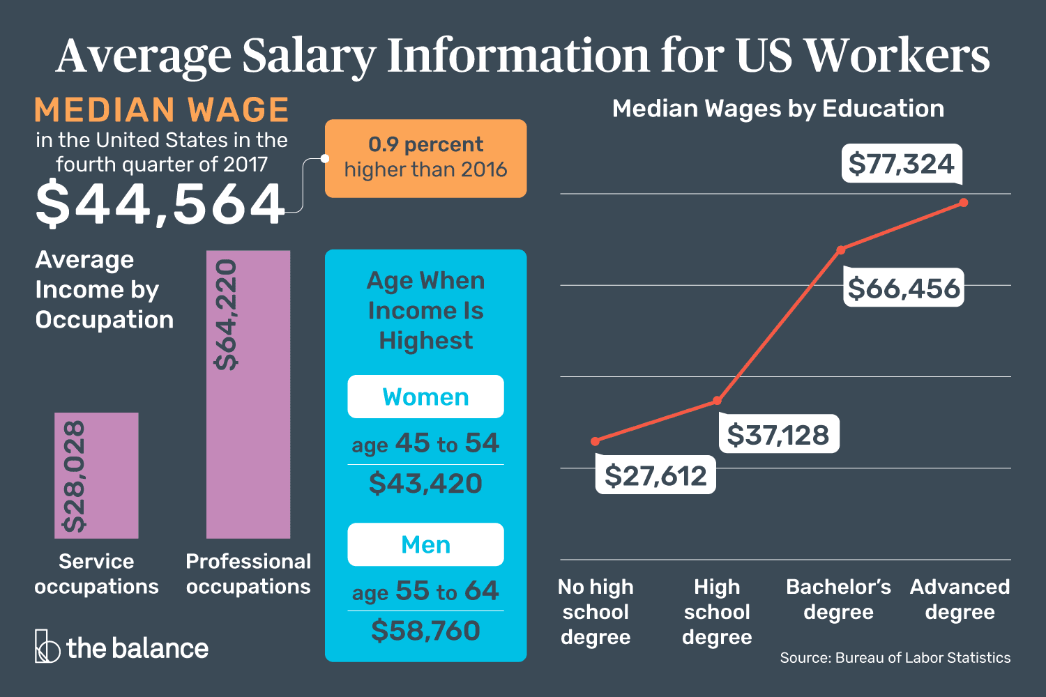average salary information for us workers. Black Bedroom Furniture Sets. Home Design Ideas