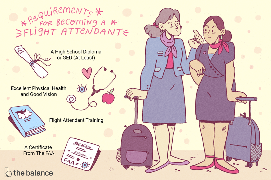 "Image shows two female flight attendants rolling small suitcases and wearing similar uniforms. Text reads: ""requirements for becoming a flight attendant: a high school diploma or GED (at least), excellent physical healths and good vision, flight attendant training, certificate from the FAA"""