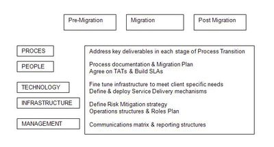 Develop a Business Process Outsourcing Transition Plan