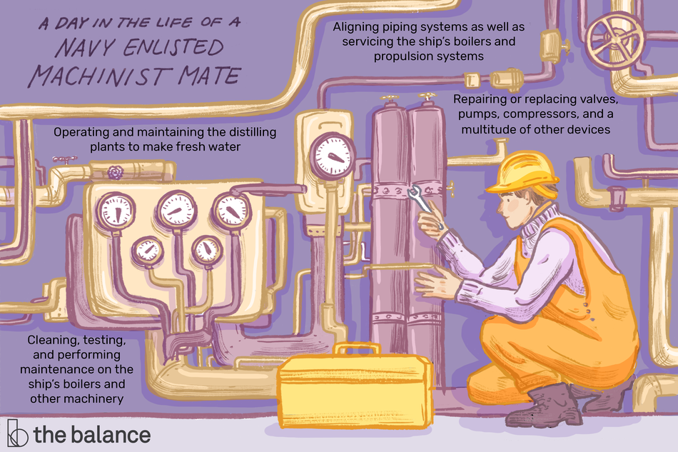 "This illustration shows a day in the life of a Navy enlisted machinist mate, including ""Operating and maintaining the distilling plants to make fresh water,"" ""Aligning piping systems as well as servicing the ship's boilers and propulsion systems,"" ""Repairing or replacing valves, pumps, compressors and a multitude of other devices,"" and ""Cleaning, testing, and performing maintenance on the ship's boilers and other machinery."""