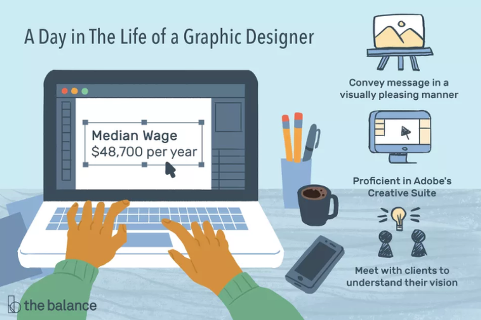 """Image shows a pair of hands working on a computer with a cup of pencils, a coffee cup, and a cell phone next to him. Text reads: """"A day in the life of a graphic designer: convey message in a visually pleasing manner, proficient in adobe's creative suits, meet with clients to understand their vision. Median wage: $48,700"""""""