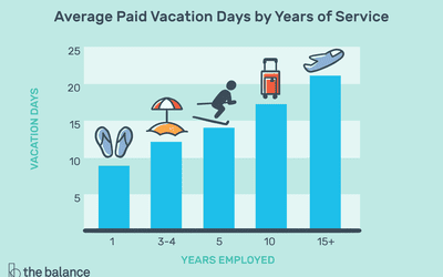 What You Should Know About Unlimited Vacation Policy