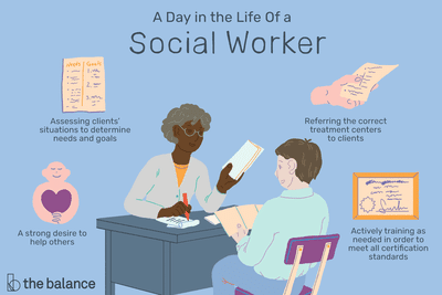 A day in the life of a social worker: assessing clients' situations to determine needs and goals, a strong desire to help others, referring the correct treatment centers to clients, actively training as needed in order to meet all certification standards