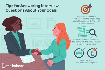 This illustration shows Tips for Answering Interview Questions About Your Goals, including The most successful candidates are the ones whose ultimate aims align with those of the organization Do your research, and focus on the position and the company you are interviewing with Don't discuss non-work-related goals