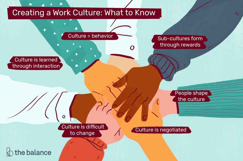 "This illustration describes what to know for creating a work culture including ""Culture = behavior"", ""Sub-cultures form through rewards,"" ""People shape the culture,"" ""Culture is negotiated,"" ""Culture is difficult to change,"" and ""Culture is learned through interaction."""