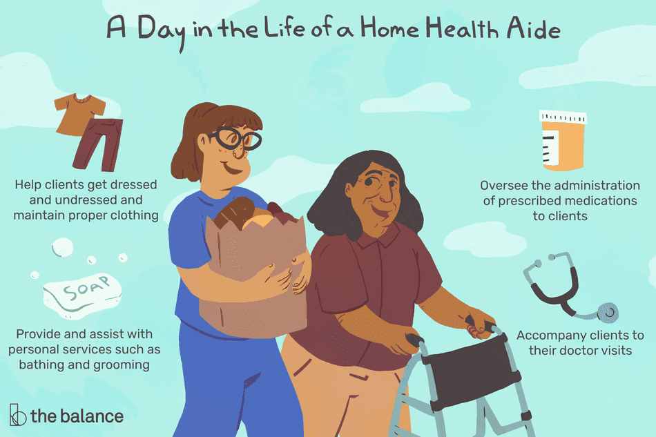 """This illustration describes a day in the life of a home health aide, including """"Help clients get dressed and undressed and maintain proper clothing,"""" """"Oversee the administration of prescribed medications to clients,"""" """"Provide and assist with personal services such as bathing and grooming,"""" and """"Accompany clients to their doctor visits."""""""