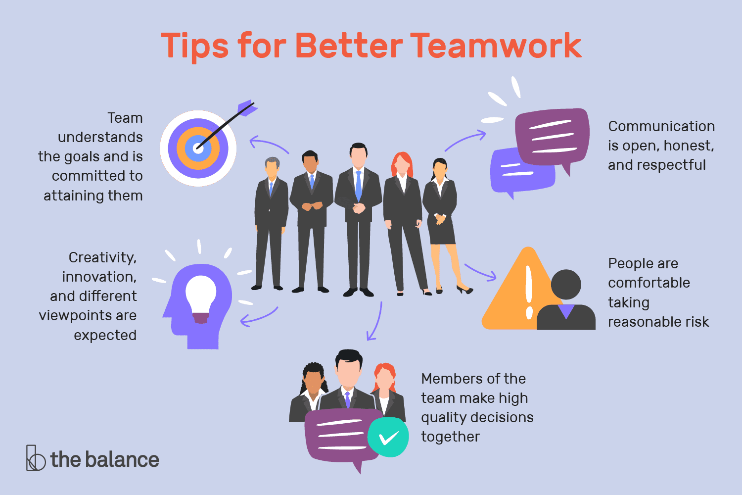 10 tips for successful teamwork