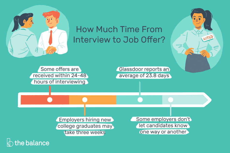 "This illustration describes how much time from interview to job offer including ""Some offers are received within 24-48 hours of interviewing,"" ""Employers hiring new college graduates may take three weeks,"" ""Glassdoor reports an average of 23.8 days,"" and ""Some employers don't let candidates know one way or another."""