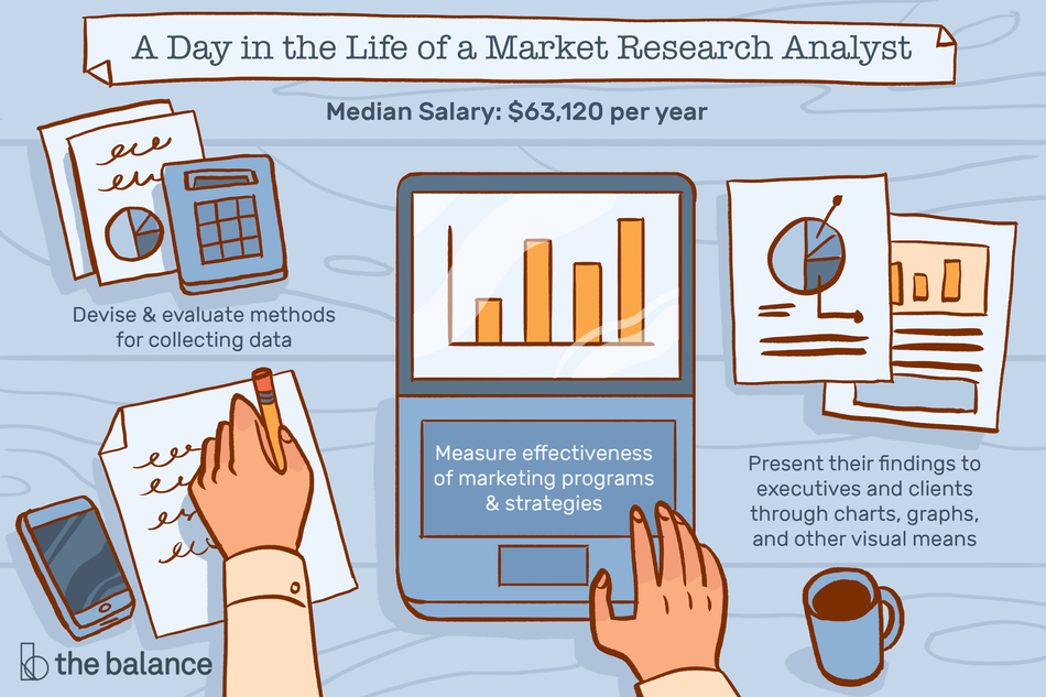 "Image is bird's eye view and shows a pair of hands working on a laptop displaying a graph, and writing on a piece of paper. On the table are more pieces of paper with graphs and charts on them, a calculator, a smartphone, and a cup of coffee. Text reads: ""A day in the life of a market research analyst: ""Devise and evaluate methods for collecting data, measure effectiveness of marketing programs and strategies, present their findings to executives and clients through charts, graphs, and other visual means. Median salary: $63,120 per year"""