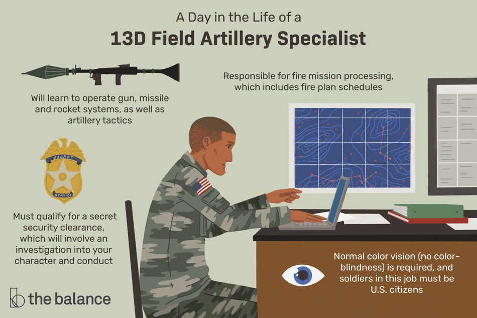 "This illustration shows a day in the life of a 13D field artillery specialist including ""Responsible for fire mission processing, which includes fire plan schedules,"" ""Will learn to operate gun, missile and rocket systems, as well as artillery tactics,"" ""Must qualify for a secret security clearance, which will involve an investigation into your character and conduct,"" and ""Normal color vision (no color-blindness) is required, and soldiers in this job must be U.S. citizens."""