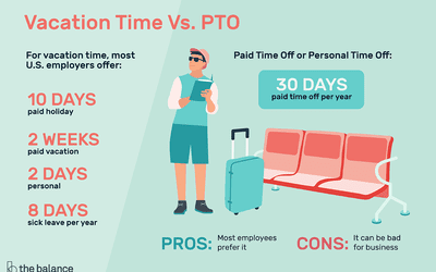 See a Sample Employee Paid Time Off (PTO) Policy