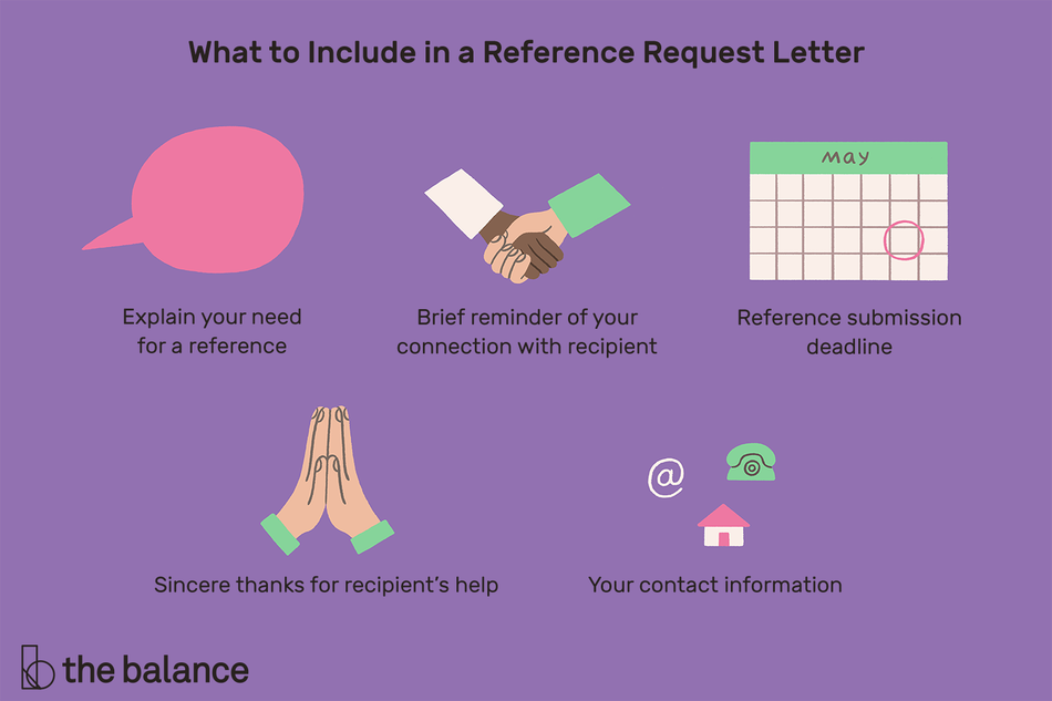 "Text reads: ""What to include in a reference request letter: Explain your need for a reference; Brief reminder of your connection with recipient; Reference submission deadline; Sincere thanks for recipient's help; Your contact information"""