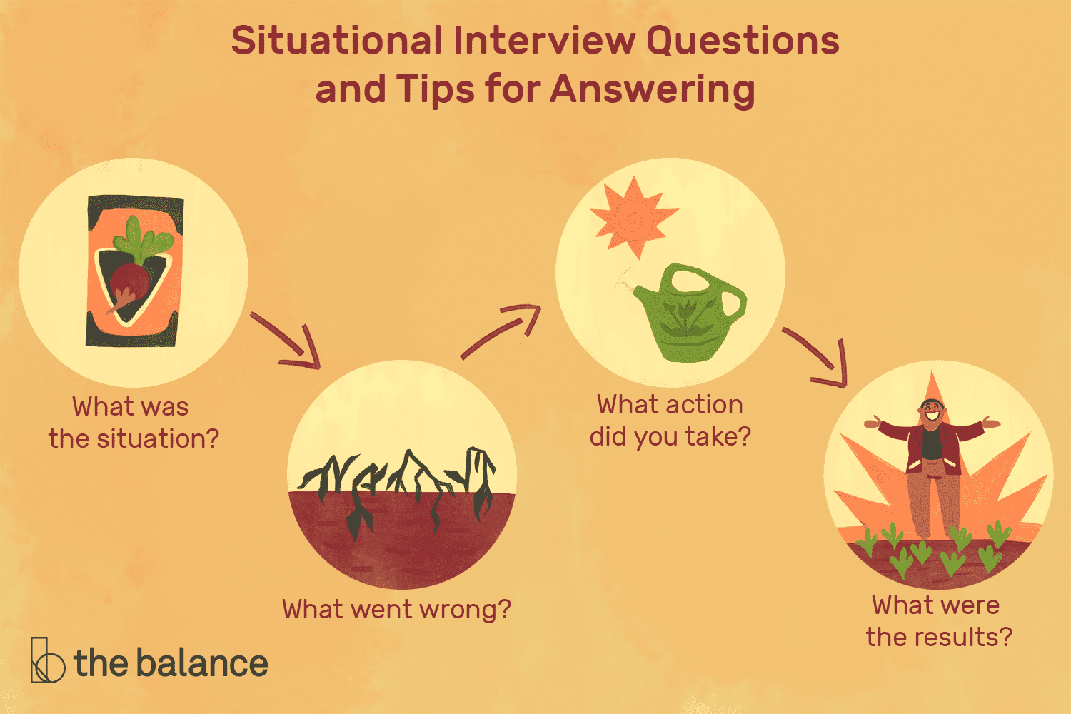 Situational Interview Questions and Tips for Answering